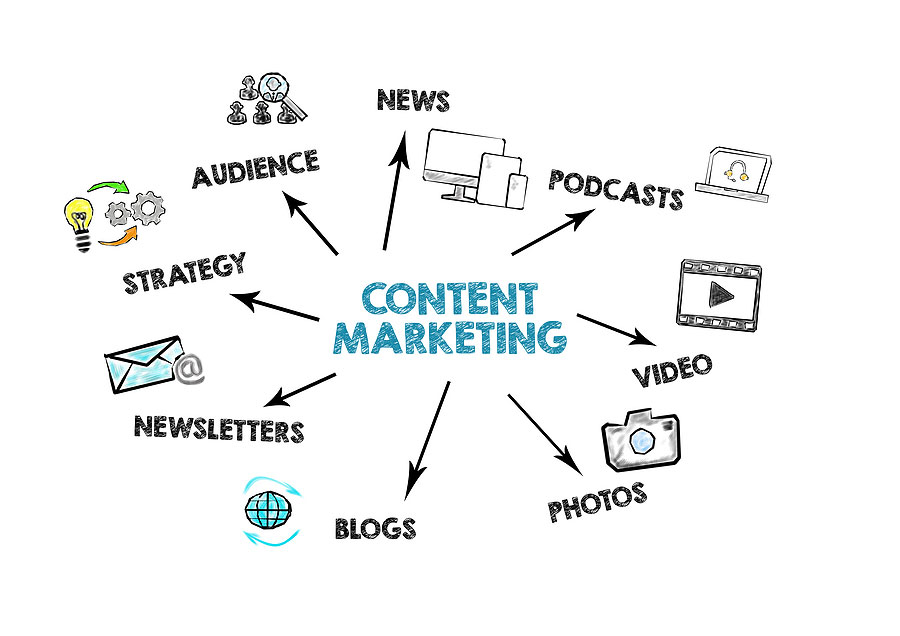 an illustration of different content marketing mediums and strategies such as news, podcasts, newsletters, blogs
